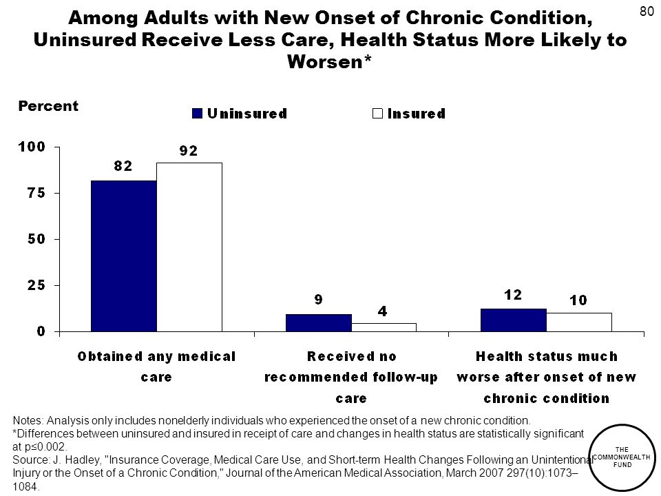 80 THE COMMONWEALTH FUND Among Adults with New Onset of Chronic Condition, Uninsured Receive Less Care, Health Status More Likely to Worsen* Notes: Analysis only includes nonelderly individuals who experienced the onset of a new chronic condition.