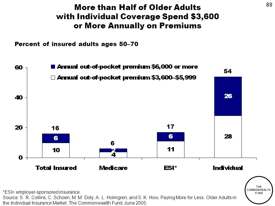 89 THE COMMONWEALTH FUND More than Half of Older Adults with Individual Coverage Spend $3,600 or More Annually on Premiums Percent of insured adults ages 50–70 *ESI= employer-sponsored insurance.