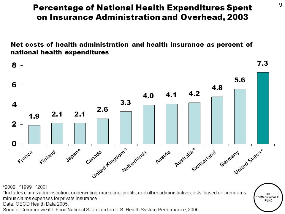 9 THE COMMONWEALTH FUND Percentage of National Health Expenditures Spent on Insurance Administration and Overhead, 2003 a 2002 b 1999 c 2001 *Includes claims administration, underwriting, marketing, profits, and other administrative costs; based on premiums minus claims expenses for private insurance.