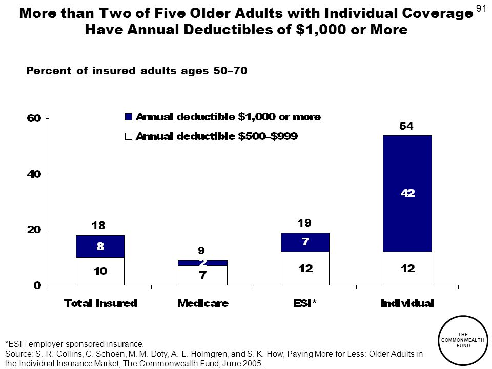 91 THE COMMONWEALTH FUND More than Two of Five Older Adults with Individual Coverage Have Annual Deductibles of $1,000 or More Percent of insured adults ages 50–70 *ESI= employer-sponsored insurance.