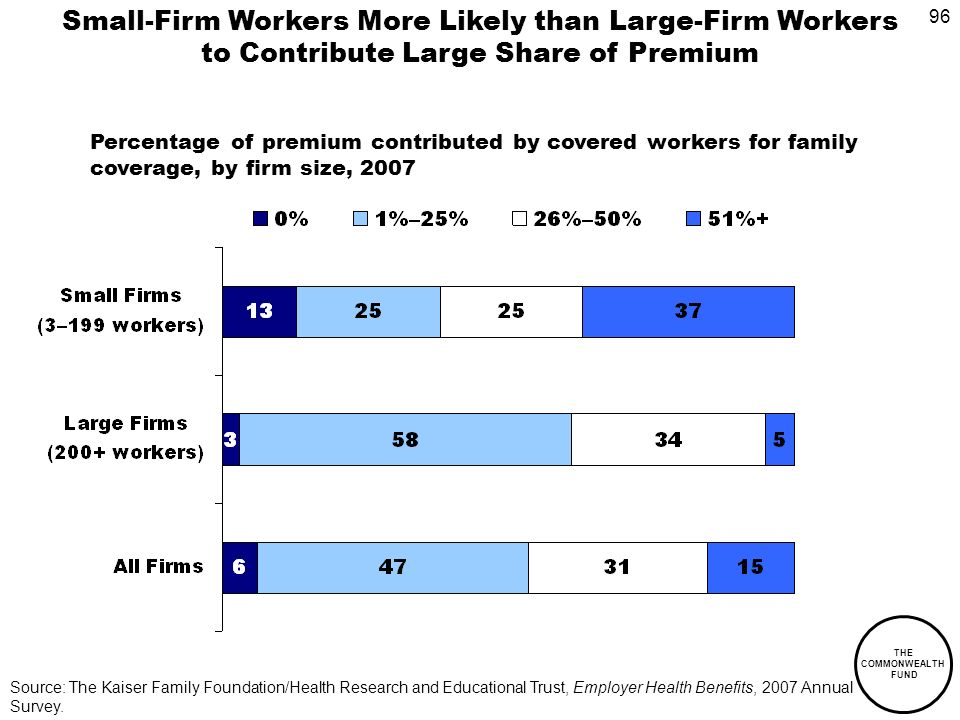 96 THE COMMONWEALTH FUND Source: The Kaiser Family Foundation/Health Research and Educational Trust, Employer Health Benefits, 2007 Annual Survey.