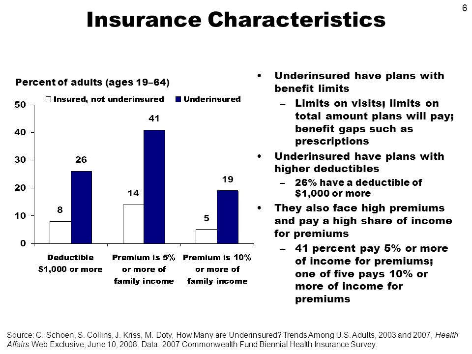 6 Insurance Characteristics Underinsured have plans with benefit limits –Limits on visits; limits on total amount plans will pay; benefit gaps such as prescriptions Underinsured have plans with higher deductibles –26% have a deductible of $1,000 or more They also face high premiums and pay a high share of income for premiums –41 percent pay 5% or more of income for premiums; one of five pays 10% or more of income for premiums Percent of adults (ages 19–64) Source: C.