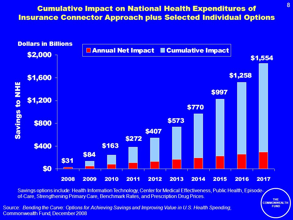 THE COMMONWEALTH FUND 8 Cumulative Impact on National Health Expenditures of Insurance Connector Approach plus Selected Individual Options Dollars in Billions Savings options include: Health Information Technology, Center for Medical Effectiveness, Public Health, Episode- of-Care, Strengthening Primary Care, Benchmark Rates, and Prescription Drug Prices.