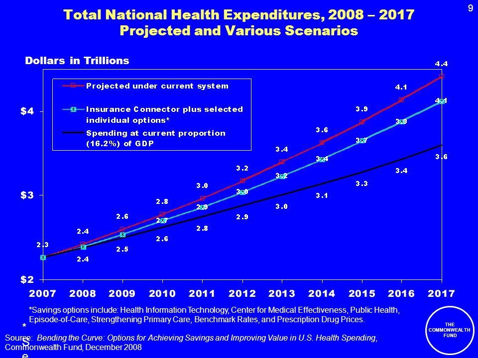 THE COMMONWEALTH FUND 9 Total National Health Expenditures, 2008 – 2017 Projected and Various Scenarios Source: Bending the Curve: Options for Achieving Savings and Improving Value in U.S.