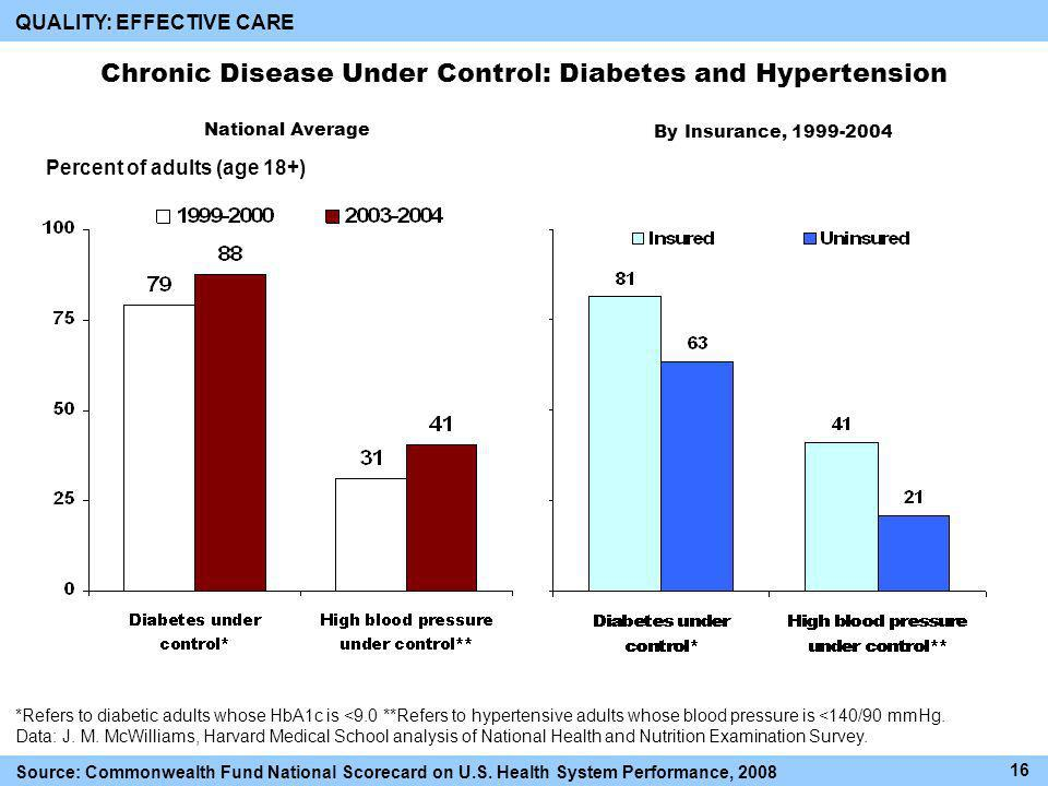 Chronic Disease Under Control: Diabetes and Hypertension *Refers to diabetic adults whose HbA1c is <9.0 **Refers to hypertensive adults whose blood pressure is <140/90 mmHg.