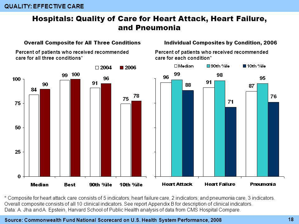Overall Composite for All Three Conditions QUALITY: EFFECTIVE CARE Hospitals: Quality of Care for Heart Attack, Heart Failure, and Pneumonia * Composite for heart attack care consists of 5 indicators; heart failure care, 2 indicators; and pneumonia care, 3 indicators.