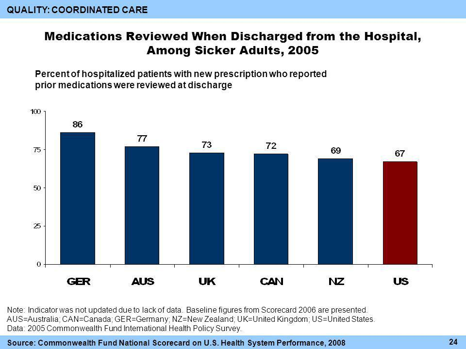 Percent of hospitalized patients with new prescription who reported prior medications were reviewed at discharge Medications Reviewed When Discharged from the Hospital, Among Sicker Adults, 2005 Note: Indicator was not updated due to lack of data.