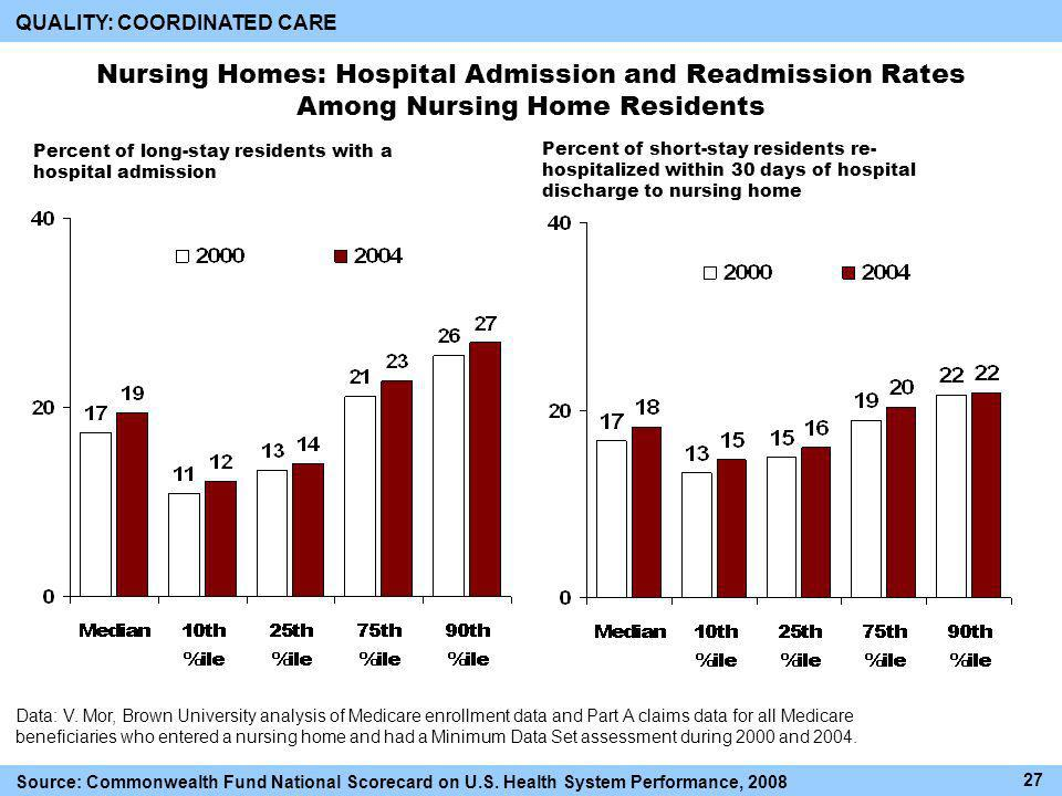 Nursing Homes: Hospital Admission and Readmission Rates Among Nursing Home Residents QUALITY: COORDINATED CARE Data: V.