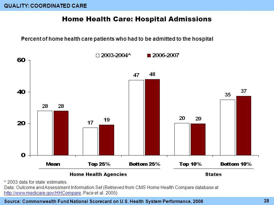 Home Health Care: Hospital Admissions ^ 2003 data for state estimates.