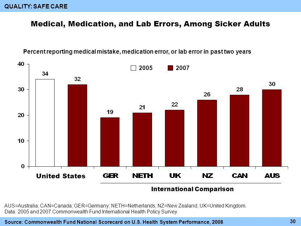 Medical, Medication, and Lab Errors, Among Sicker Adults International Comparison AUS=Australia; CAN=Canada; GER=Germany; NETH=Netherlands; NZ=New Zealand; UK=United Kingdom.