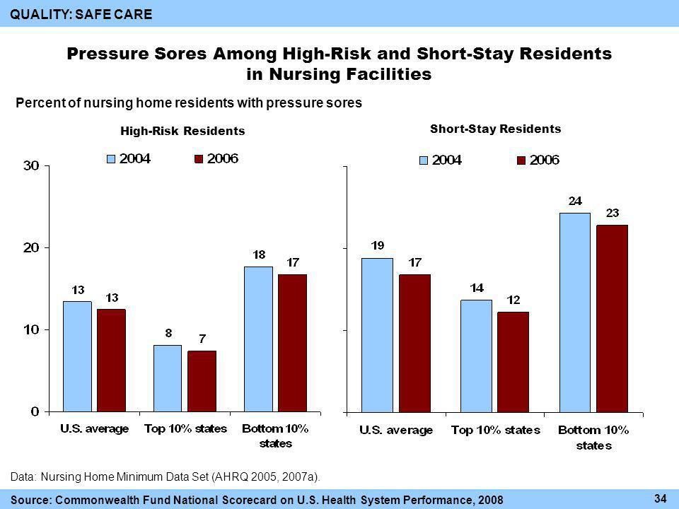 Pressure Sores Among High-Risk and Short-Stay Residents in Nursing Facilities Percent of nursing home residents with pressure sores High-Risk Residents Short-Stay Residents Data: Nursing Home Minimum Data Set (AHRQ 2005, 2007a).