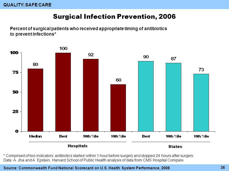 Surgical Infection Prevention, 2006 Hospitals States Source: Commonwealth Fund National Scorecard on U.S.