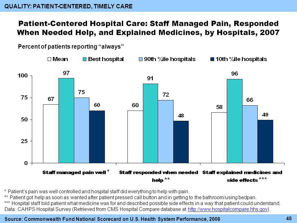 Patient-Centered Hospital Care: Staff Managed Pain, Responded When Needed Help, and Explained Medicines, by Hospitals, 2007 Percent of patients reporting always * Patients pain was well controlled and hospital staff did everything to help with pain.