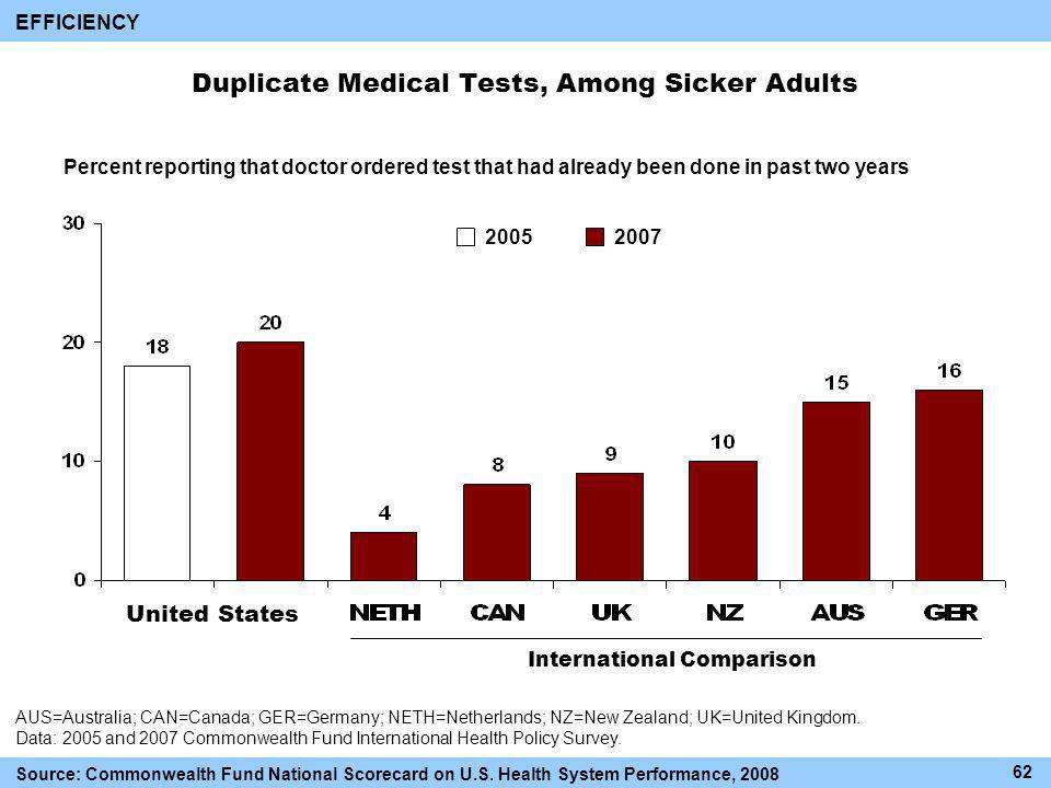 Duplicate Medical Tests, Among Sicker Adults International Comparison AUS=Australia; CAN=Canada; GER=Germany; NETH=Netherlands; NZ=New Zealand; UK=United Kingdom.