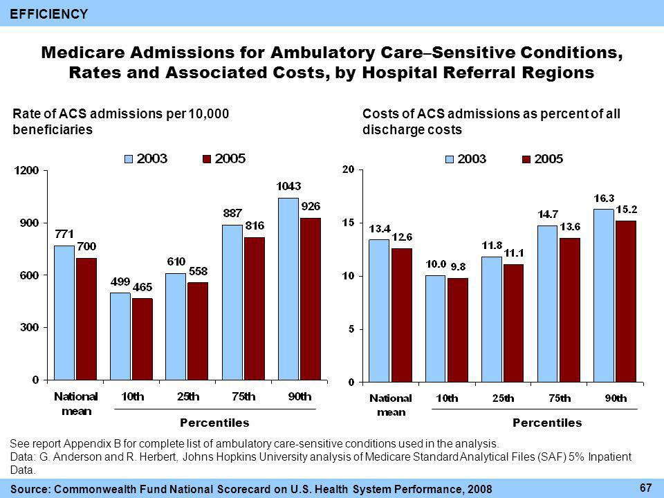 Medicare Admissions for Ambulatory Care–Sensitive Conditions, Rates and Associated Costs, by Hospital Referral Regions Rate of ACS admissions per 10,000 beneficiaries Costs of ACS admissions as percent of all discharge costs Percentiles See report Appendix B for complete list of ambulatory care-sensitive conditions used in the analysis.