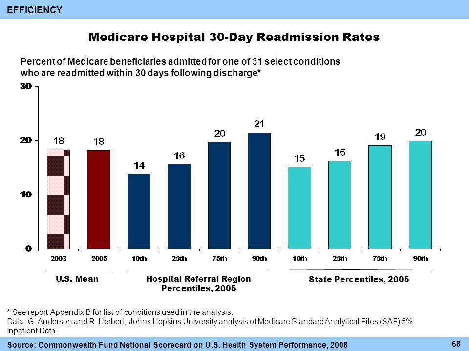 Medicare Hospital 30-Day Readmission Rates Hospital Referral Region Percentiles, 2005 State Percentiles, 2005 Percent of Medicare beneficiaries admitted for one of 31 select conditions who are readmitted within 30 days following discharge* * See report Appendix B for list of conditions used in the analysis.
