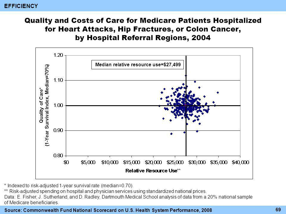 Quality and Costs of Care for Medicare Patients Hospitalized for Heart Attacks, Hip Fractures, or Colon Cancer, by Hospital Referral Regions, 2004 EFFICIENCY * Indexed to risk-adjusted 1-year survival rate (median=0.70).
