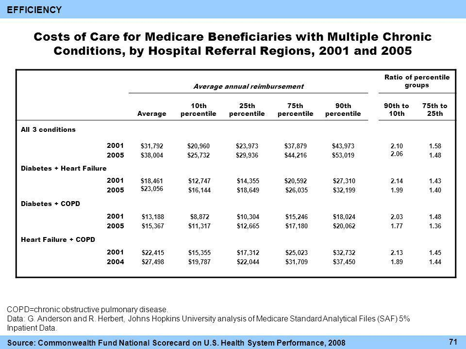 Costs of Care for Medicare Beneficiaries with Multiple Chronic Conditions, by Hospital Referral Regions, 2001 and 2005 Average annual reimbursement Ratio of percentile groups Average 10th percentile 25th percentile 75th percentile 90th percentile 90th to 10th 75th to 25th All 3 conditions $31,792 $38,004 $20,960 $25,732 $23,973 $29,936 $37,879 $44,216 $43,973 $53, Diabetes + Heart Failure $18,461 $23,056 $12,747 $16,144 $14,355 $18,649 $20,592 $26,035 $27,310 $32, Diabetes + COPD $13,188 $15,367 $8,872 $11,317 $10,304 $12,665 $15,246 $17,180 $18,024 $20, Heart Failure + COPD $22,415 $27,498 $15,355 $19,787 $17,312 $22,044 $25,023 $31,709 $32,732 $37, COPD=chronic obstructive pulmonary disease.