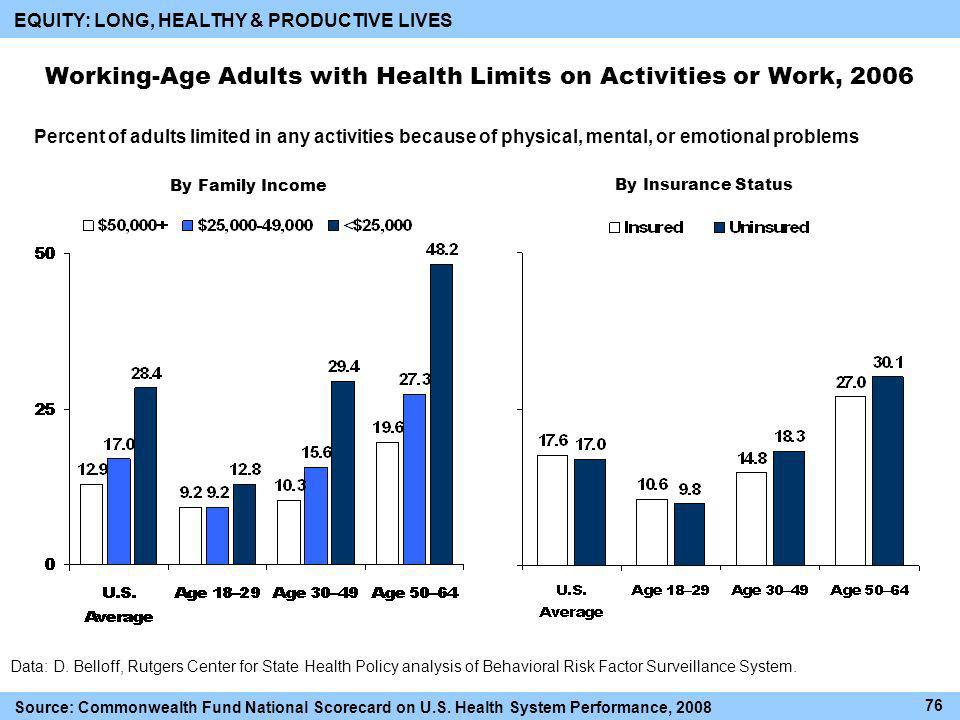 Working-Age Adults with Health Limits on Activities or Work, 2006 Percent of adults limited in any activities because of physical, mental, or emotional problems EQUITY: LONG, HEALTHY & PRODUCTIVE LIVES By Family Income By Insurance Status Source: Commonwealth Fund National Scorecard on U.S.