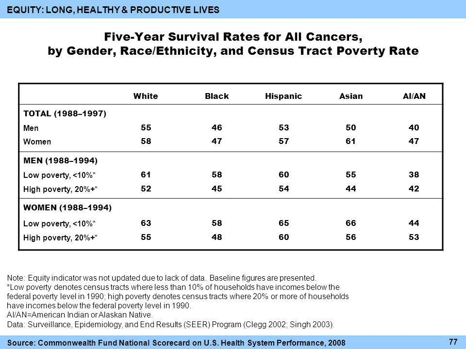 Five-Year Survival Rates for All Cancers, by Gender, Race/Ethnicity, and Census Tract Poverty Rate WhiteBlackHispanicAsianAI/AN TOTAL (1988–1997) Men Women MEN (1988–1994) Low poverty, <10%* High poverty, 20%+* WOMEN (1988–1994) Low poverty, <10%* High poverty, 20%+* Note: Equity indicator was not updated due to lack of data.