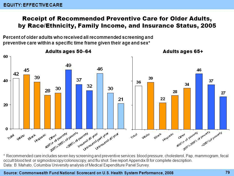 Receipt of Recommended Preventive Care for Older Adults, by Race/Ethnicity, Family Income, and Insurance Status, 2005 Percent of older adults who received all recommended screening and preventive care within a specific time frame given their age and sex* Adults ages 50–64Adults ages 65+ * Recommended care includes seven key screening and preventive services: blood pressure, cholesterol, Pap, mammogram, fecal occult blood test or sigmoidoscopy/colonoscopy, and flu shot.
