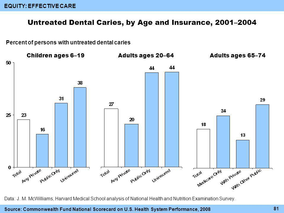 Children ages 6–19Adults ages 20–64Adults ages 65–74 Untreated Dental Caries, by Age and Insurance, 2001–2004 Percent of persons with untreated dental caries 81 Data: J.