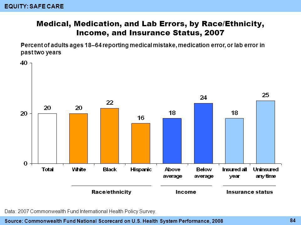Medical, Medication, and Lab Errors, by Race/Ethnicity, Income, and Insurance Status, 2007 Race/ethnicityIncomeInsurance status Data: 2007 Commonwealth Fund International Health Policy Survey.