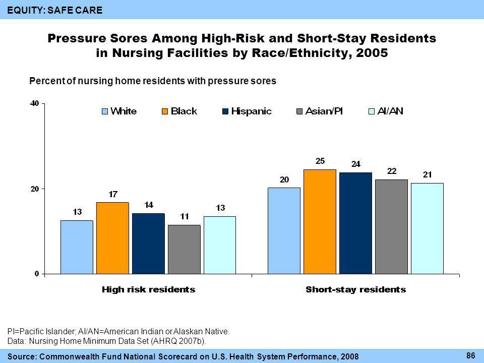 Pressure Sores Among High-Risk and Short-Stay Residents in Nursing Facilities by Race/Ethnicity, Source: Commonwealth Fund National Scorecard on U.S.