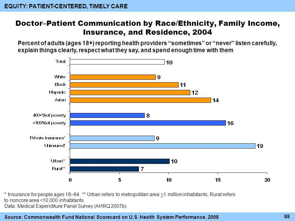Doctor–Patient Communication by Race/Ethnicity, Family Income, Insurance, and Residence, 2004 Percent of adults (ages 18+) reporting health providers sometimes or never listen carefully, explain things clearly, respect what they say, and spend enough time with them * Insurance for people ages 18–64.