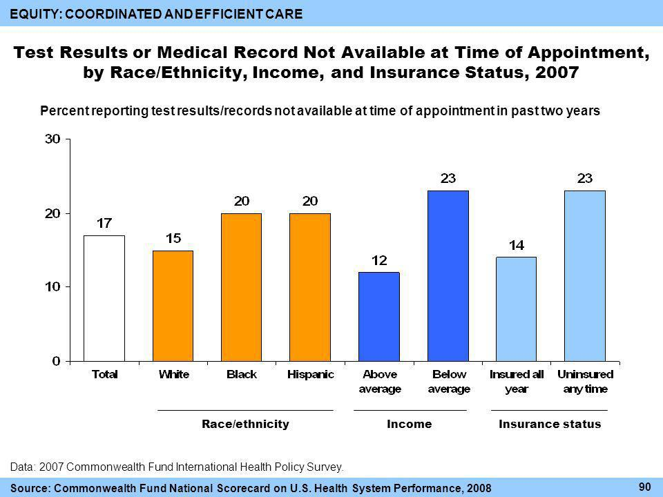 Test Results or Medical Record Not Available at Time of Appointment, by Race/Ethnicity, Income, and Insurance Status, 2007 Race/ethnicityIncomeInsurance status Data: 2007 Commonwealth Fund International Health Policy Survey.