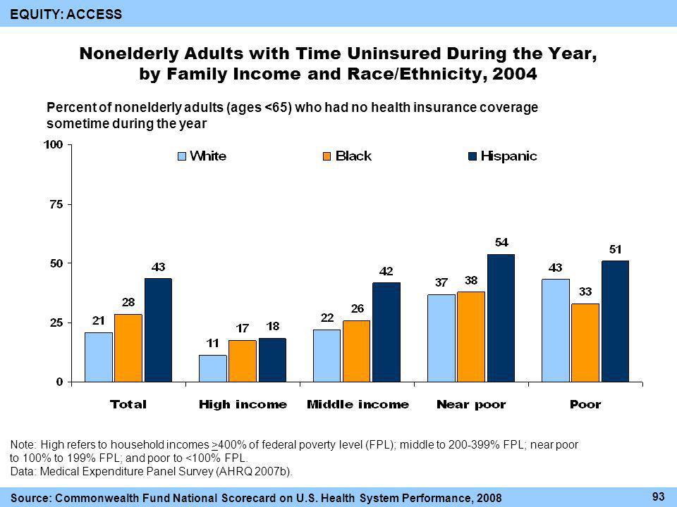 Nonelderly Adults with Time Uninsured During the Year, by Family Income and Race/Ethnicity, 2004 Percent of nonelderly adults (ages <65) who had no health insurance coverage sometime during the year Note: High refers to household incomes >400% of federal poverty level (FPL); middle to % FPL; near poor to 100% to 199% FPL; and poor to <100% FPL.