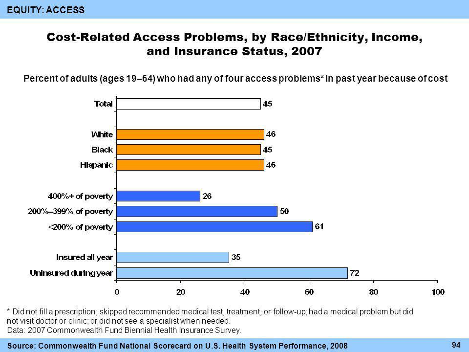Cost-Related Access Problems, by Race/Ethnicity, Income, and Insurance Status, 2007 Percent of adults (ages 19–64) who had any of four access problems* in past year because of cost * Did not fill a prescription; skipped recommended medical test, treatment, or follow-up; had a medical problem but did not visit doctor or clinic; or did not see a specialist when needed.
