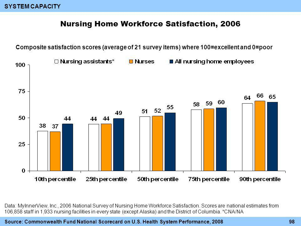 Nursing Home Workforce Satisfaction, 2006 Composite satisfaction scores (average of 21 survey items) where 100=excellent and 0=poor Data: MyInnerView, Inc., 2006 National Survey of Nursing Home Workforce Satisfaction.