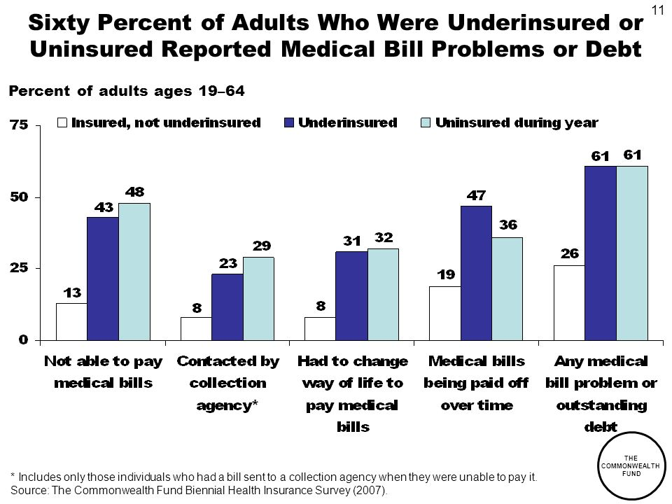 11 THE COMMONWEALTH FUND Sixty Percent of Adults Who Were Underinsured or Uninsured Reported Medical Bill Problems or Debt Percent of adults ages 19–64 * Includes only those individuals who had a bill sent to a collection agency when they were unable to pay it.