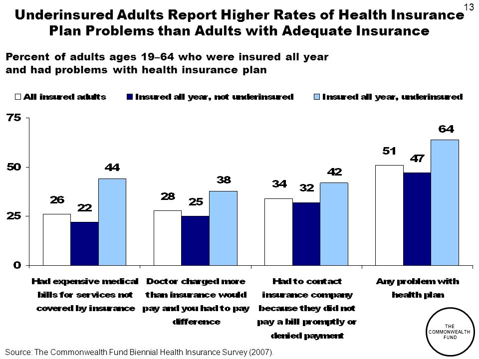 13 THE COMMONWEALTH FUND Underinsured Adults Report Higher Rates of Health Insurance Plan Problems than Adults with Adequate Insurance Percent of adults ages 19–64 who were insured all year and had problems with health insurance plan Source: The Commonwealth Fund Biennial Health Insurance Survey (2007).
