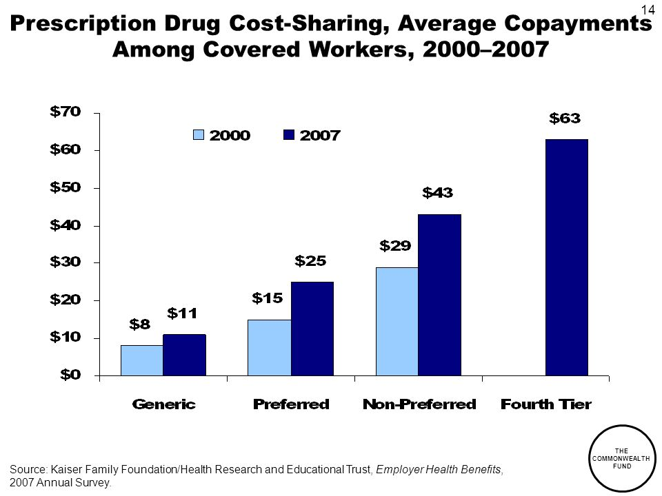 THE COMMONWEALTH FUND 14 Prescription Drug Cost-Sharing, Average Copayments Among Covered Workers, 2000–2007 Source: Kaiser Family Foundation/Health Research and Educational Trust, Employer Health Benefits, 2007 Annual Survey.
