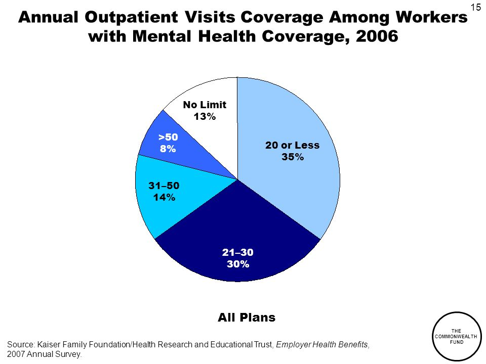 15 THE COMMONWEALTH FUND Annual Outpatient Visits Coverage Among Workers with Mental Health Coverage, 2006 All Plans No Limit 13% 20 or Less 35% 21–30 30% 31–50 14% >50 8% Source: Kaiser Family Foundation/Health Research and Educational Trust, Employer Health Benefits, 2007 Annual Survey.