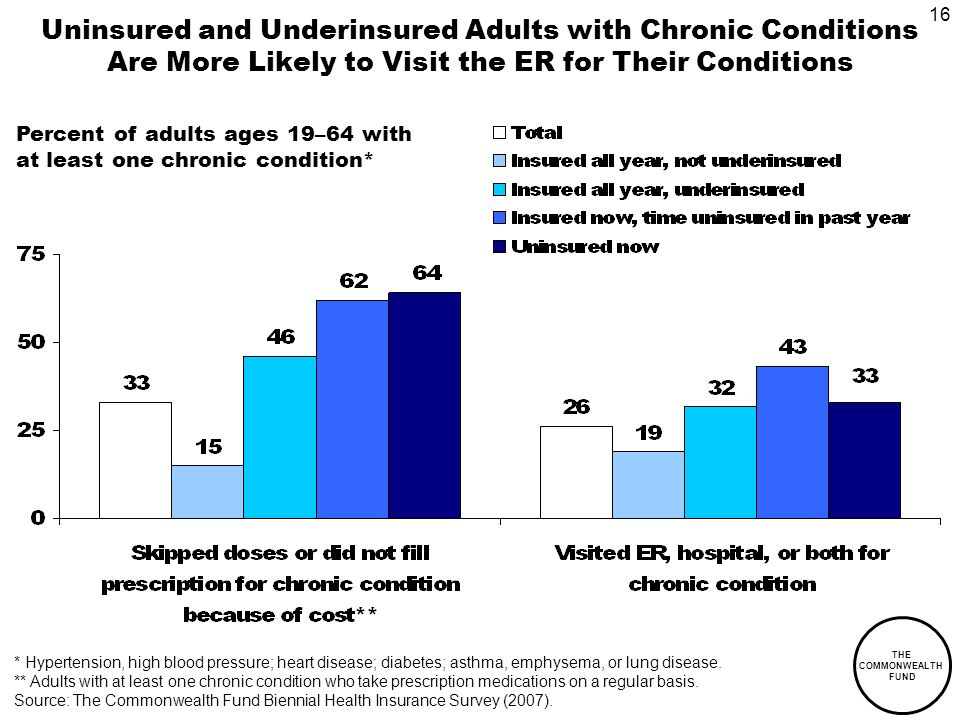 16 THE COMMONWEALTH FUND Uninsured and Underinsured Adults with Chronic Conditions Are More Likely to Visit the ER for Their Conditions Percent of adults ages 19–64 with at least one chronic condition* * Hypertension, high blood pressure; heart disease; diabetes; asthma, emphysema, or lung disease.