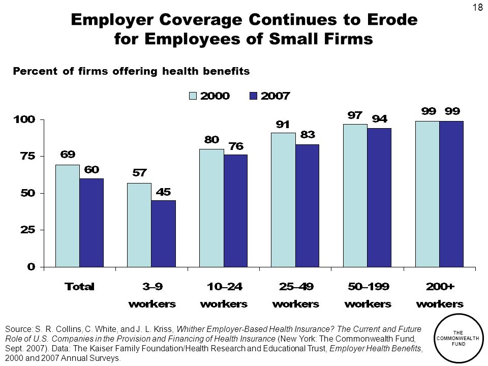 18 THE COMMONWEALTH FUND Employer Coverage Continues to Erode for Employees of Small Firms Percent of firms offering health benefits Source: S.