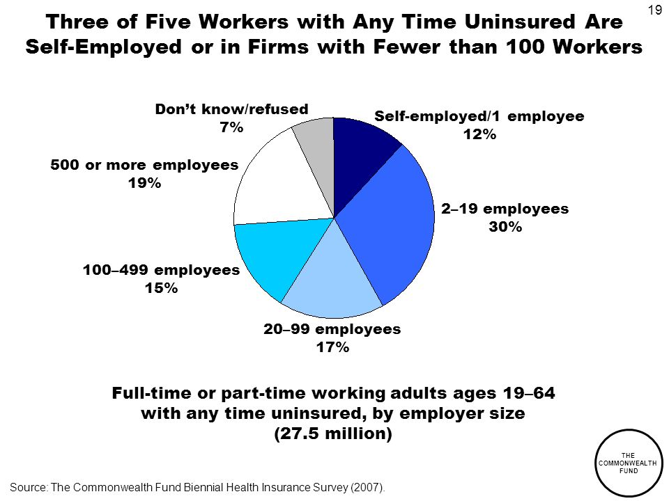 19 THE COMMONWEALTH FUND Three of Five Workers with Any Time Uninsured Are Self-Employed or in Firms with Fewer than 100 Workers Self-employed/1 employee 12% 20–99 employees 17% Source: The Commonwealth Fund Biennial Health Insurance Survey (2007).