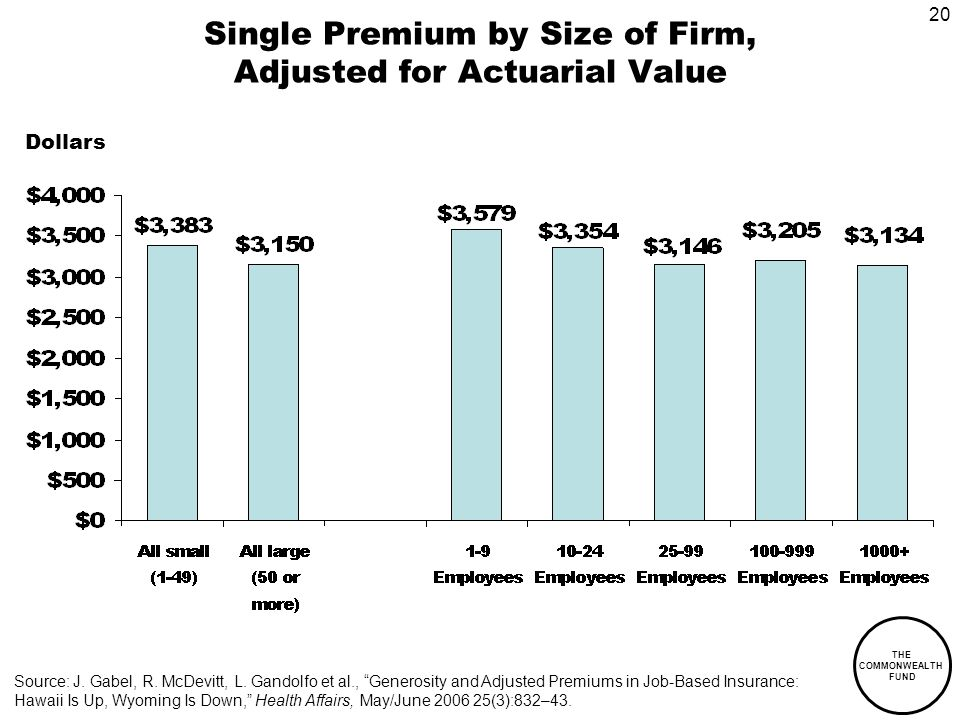 20 THE COMMONWEALTH FUND Single Premium by Size of Firm, Adjusted for Actuarial Value Dollars Source: J.