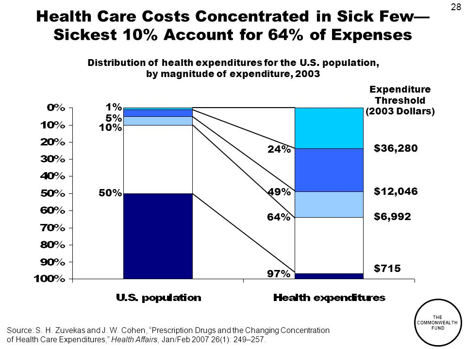 28 THE COMMONWEALTH FUND Health Care Costs Concentrated in Sick Few Sickest 10% Account for 64% of Expenses 1% 5% 10% 49% 64% 24% Source: S.