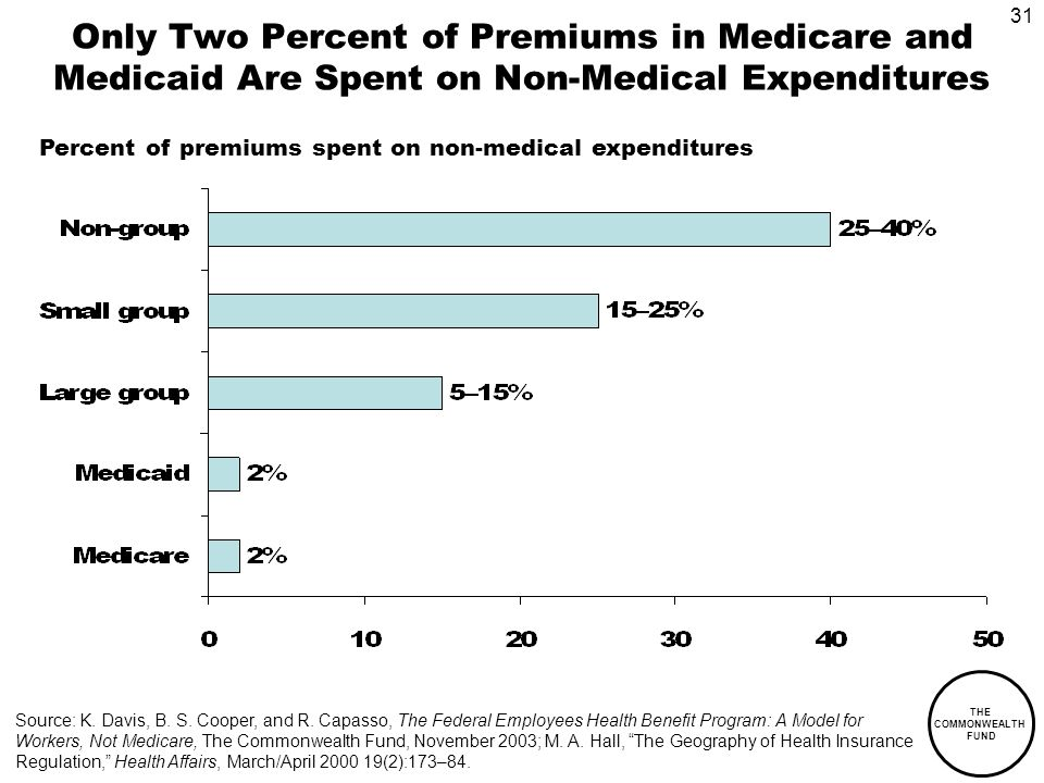 31 THE COMMONWEALTH FUND Only Two Percent of Premiums in Medicare and Medicaid Are Spent on Non-Medical Expenditures Percent of premiums spent on non-medical expenditures Source: K.