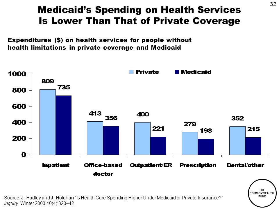 32 THE COMMONWEALTH FUND Medicaids Spending on Health Services Is Lower Than That of Private Coverage Expenditures ($) on health services for people without health limitations in private coverage and Medicaid Source: J.