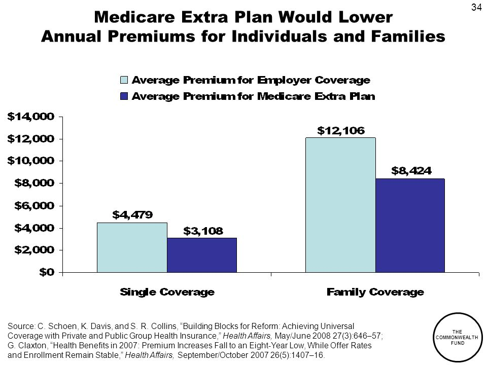 34 THE COMMONWEALTH FUND Medicare Extra Plan Would Lower Annual Premiums for Individuals and Families Source: C.