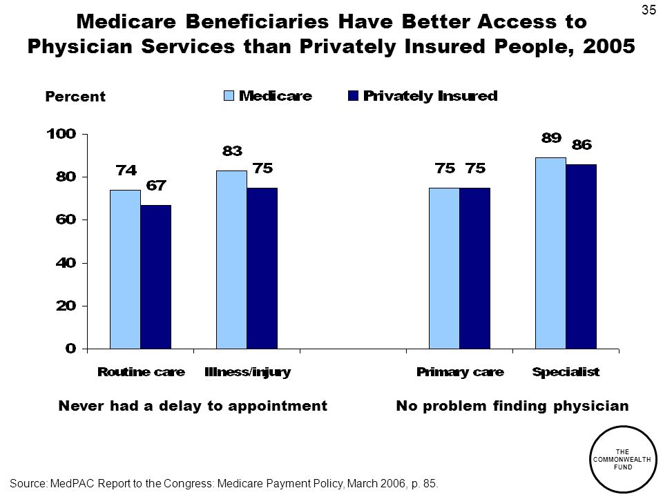 35 THE COMMONWEALTH FUND Medicare Beneficiaries Have Better Access to Physician Services than Privately Insured People, 2005 Percent Never had a delay to appointmentNo problem finding physician Source: MedPAC Report to the Congress: Medicare Payment Policy, March 2006, p.