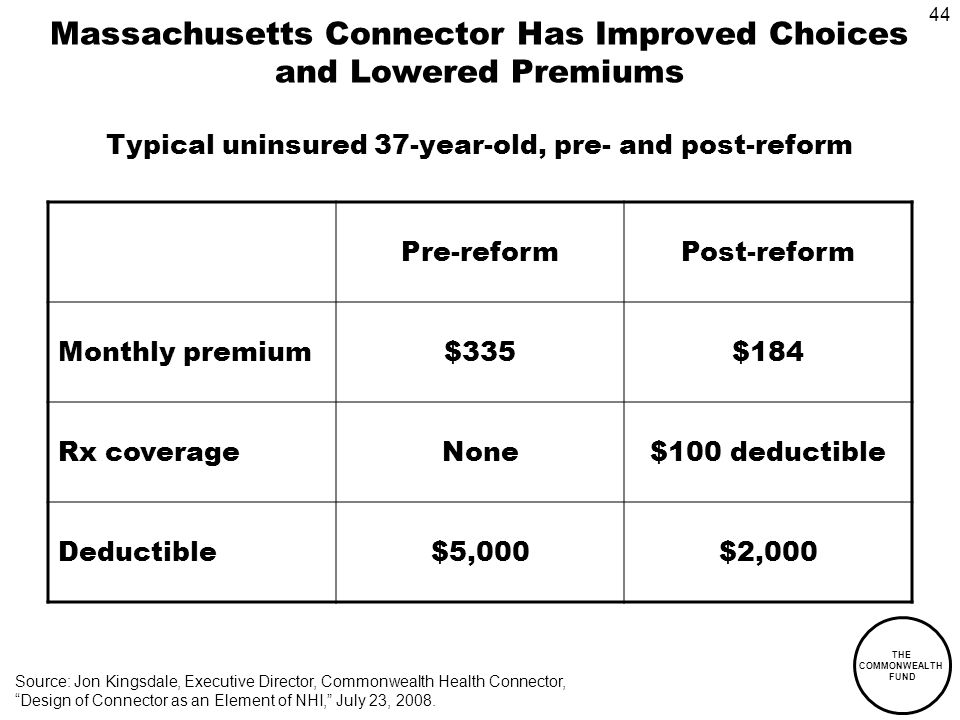 44 THE COMMONWEALTH FUND Massachusetts Connector Has Improved Choices and Lowered Premiums Typical uninsured 37-year-old, pre- and post-reform Pre-reformPost-reform Monthly premium$335$184 Rx coverageNone$100 deductible Deductible$5,000$2,000 Source: Jon Kingsdale, Executive Director, Commonwealth Health Connector, Design of Connector as an Element of NHI, July 23, 2008.