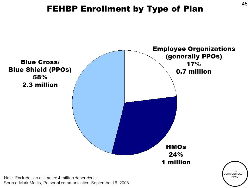THE COMMONWEALTH FUND 45 FEHBP Enrollment by Type of Plan Employee Organizations (generally PPOs) 17% 0.7 million HMOs 24% 1 million Blue Cross/ Blue Shield (PPOs) 58% 2.3 million Note: Excludes an estimated 4 million dependents.