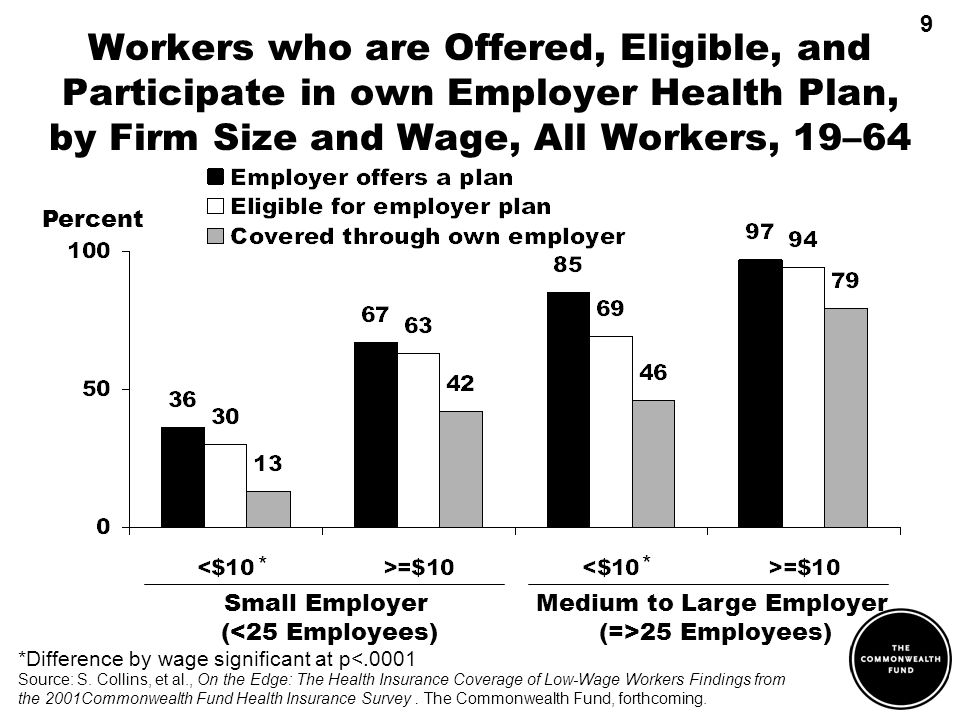 Medium to Large Employer (=>25 Employees) Workers who are Offered, Eligible, and Participate in own Employer Health Plan, by Firm Size and Wage, All Workers, 19–64 Small Employer (<25 Employees) Percent *Difference by wage significant at p<.0001 * * 9 Source: S.