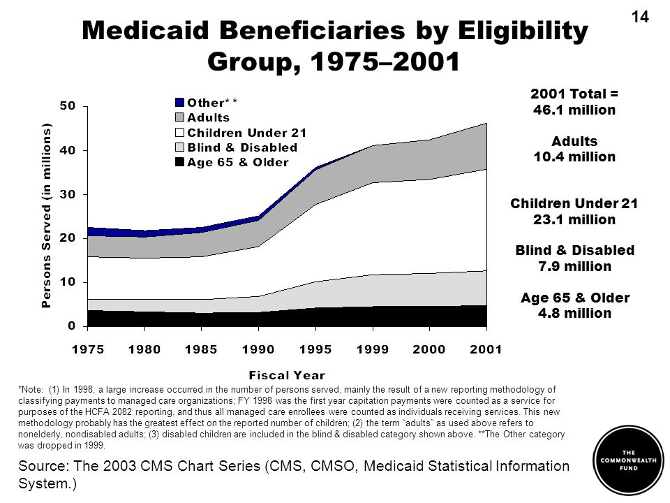 Medicaid Beneficiaries by Eligibility Group, 1975–2001 *Note: (1) In 1998, a large increase occurred in the number of persons served, mainly the result of a new reporting methodology of classifying payments to managed care organizations; FY 1998 was the first year capitation payments were counted as a service for purposes of the HCFA 2082 reporting, and thus all managed care enrollees were counted as individuals receiving services.
